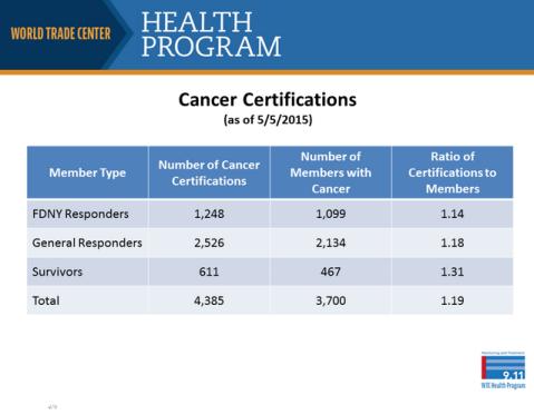 cancer-deaths-world-trade-center-health-program-cdc
