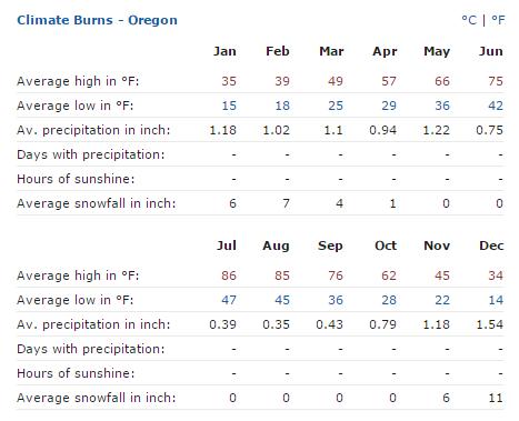burns oregon average weather