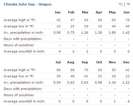 john day oregon average weather
