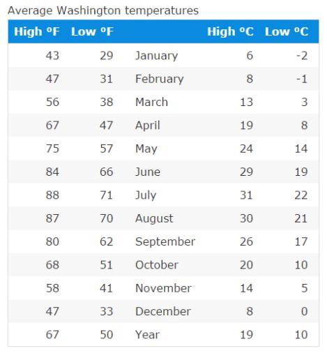 washington dc average weather
