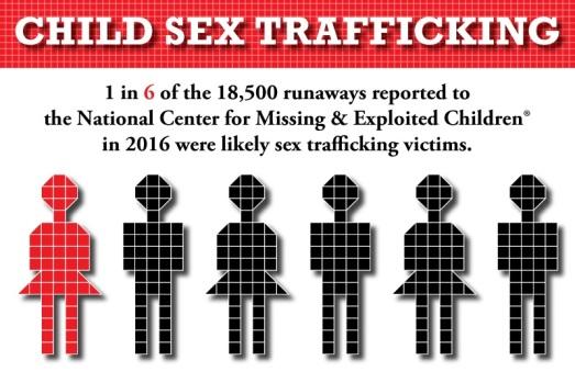 child sex trafficking graph